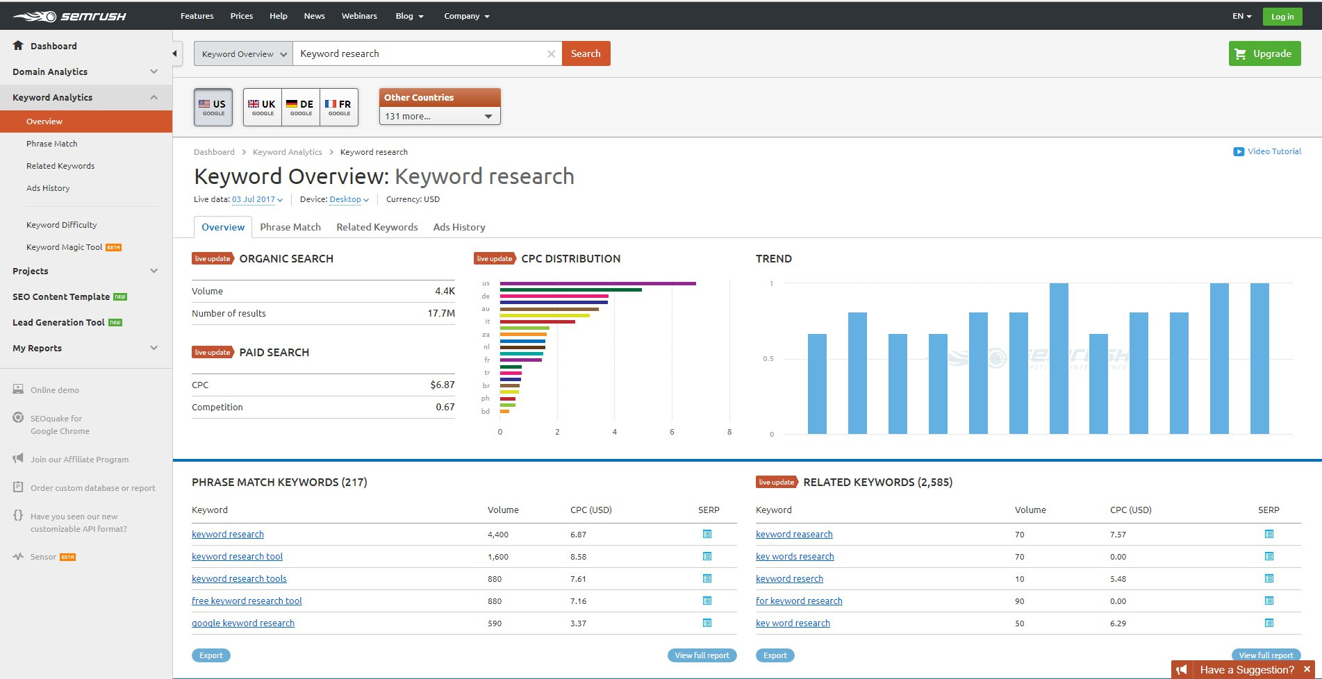 SEM Rush Keyword Research Overview Dashboard