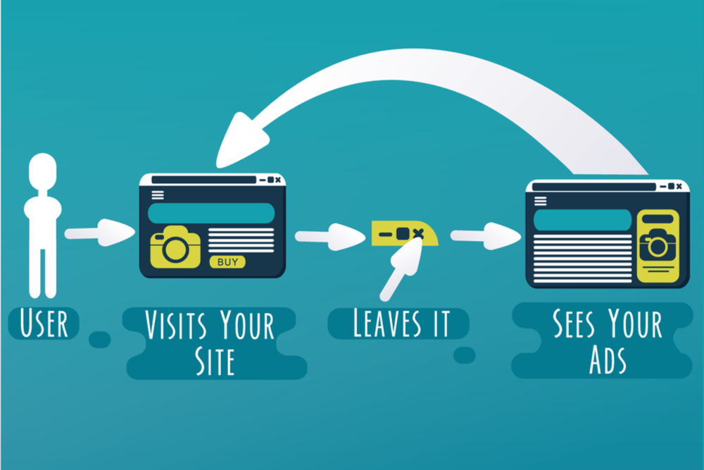 Retargeting - How does PPC work?