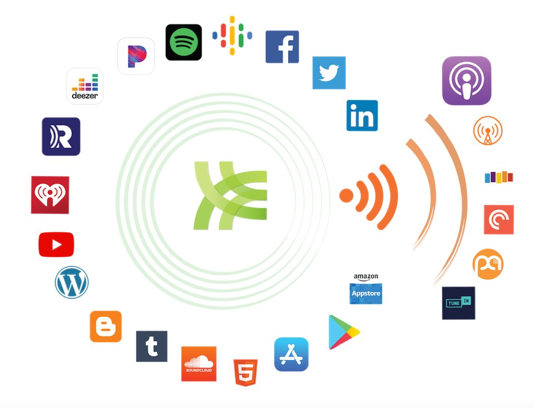 A diagram of various company logos displays how content can be utilized on a variety of platforms around the web, including social, blogs, videos, podcasts, and more.